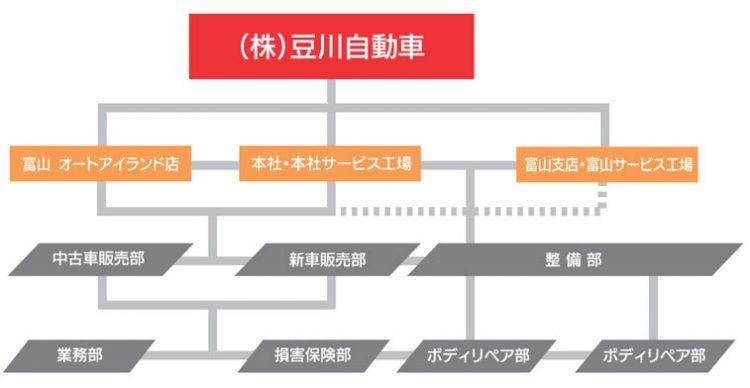 豆川自動車組織図