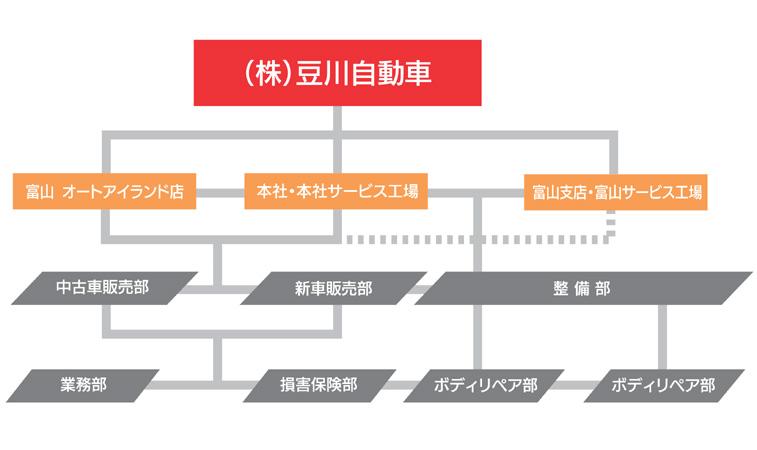 豆川自動車構成図