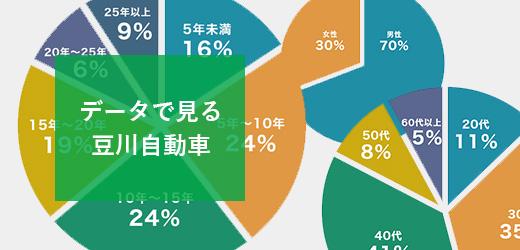 データで見る豆川自動車